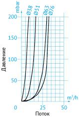 Кривая потери давления в затворных пневмоклапанах при направлении АВ
