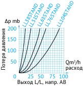 Кривая потери давления в затворный пневмоцилиндрах. Выход L/L. Направление AB