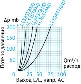 Кривая потери давления в затворный пневмоцилиндрах. Выход L/L. Направление AC