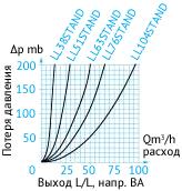 Кривая потери давления в затворный пневмоцилиндрах. Выход L/L. Направление BA