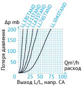 Кривая потери давления в затворный пневмоцилиндрах. Выход L/L. Направление CA